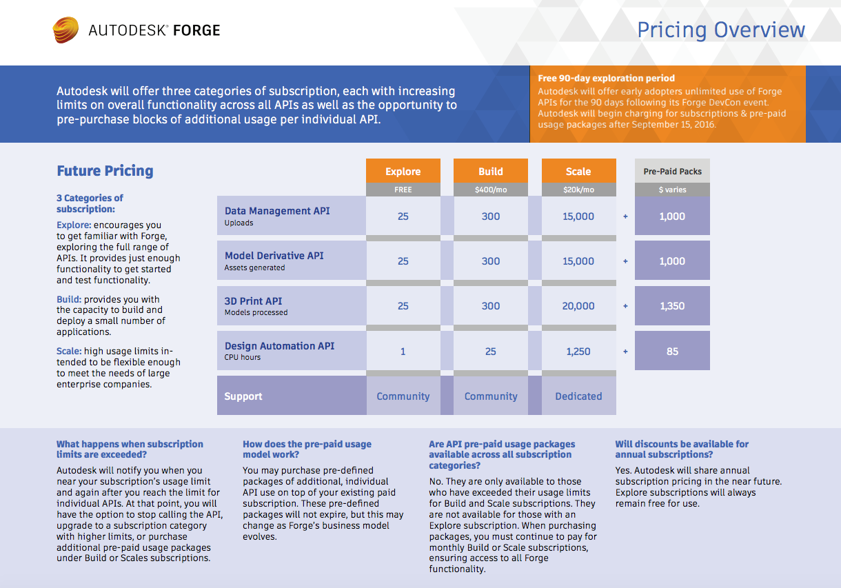 Forge pricing oberview