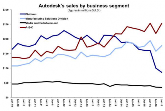 Autodesk reports terrific