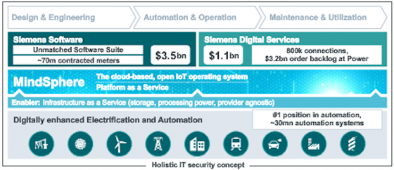 Siemens innovations - in USA
