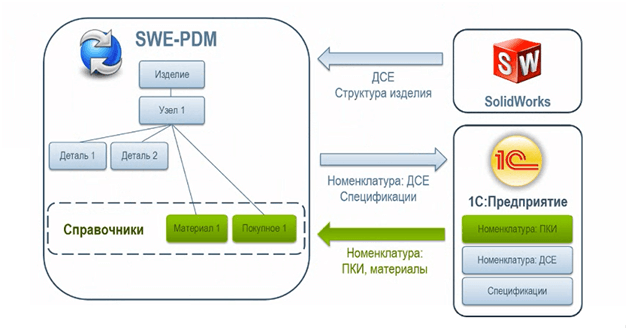 SolidWorks Enterprise PDM и 1СУПП