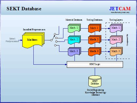 JETCAM Stored Engineering Knowledge Technology