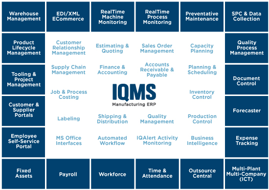 IQMS diagram