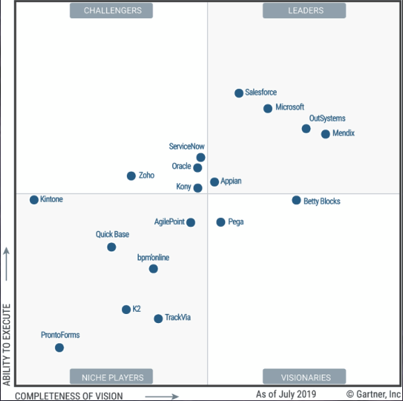 Gartner Low-Code platforms