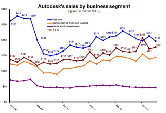 Autodesk Q revenues history by businesses