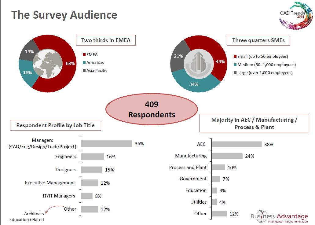 5 trends CAD survey audience