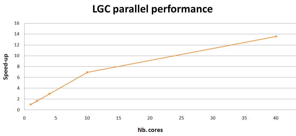 LGC speed up parallel performance graph